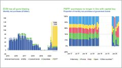 ECB significantly increases purchases of Italian government bonds